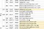 [금주의 분양캘린더] 3월 마지막 주, '대전아이파크시티' 등 전국 4673가구 분양