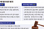 민주당 주도 경제민주화 법안 63개…공정위법 53개, 상법 8개