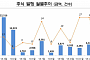 2월 기업 발행 주식 2897억 원…전월비 17.8%↑