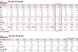 연우, 수익성 개선 기대 '목표가↑'-유진투자증권