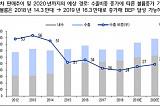 쌍용차, 연간 손익분기점 달성 전망 '매수↑'-이베스트투자증권