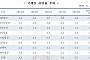 아시아나항공 국제선 지연율 1위 '오명'…국내선은 이스타항공