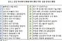 포브스 선정 '30세 이하 아시아 리더'에 블랙핑크 등 한국인 28명 올라