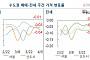 서울 아파트 매매값 0.03%↓, 20주 연속 하락…전셋값 0.02%↓