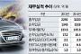 화신, '양날의 검'된 단일 매출처…2년 만에 신용등급 'A-'서 'BBB'로