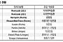 셀트리온, 램시마SC 미국 조기 출시 가능 '매수'-NH투자증권
