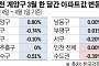 '3기 신도시' 인천 계양, 나홀로 '봄'...수도권 상승률 1위