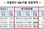 보험사 지급여력비율 하락…DGB생명·MG손보 '최하위'