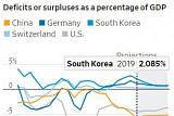 """IMF """"한국·독일·호주, 재정 부양책 사용해서 경기둔화에 맞서야"""""""
