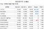 [장외시황] 싸이버로지텍, 7거래일 연속 상승