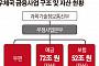 우체국예금·보험, 10년간 금융검사 '0'...'124조 공룡' 사실상 통제 구멍