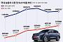 당정, 자동차 개소세 인하 6개월 연장 가닥…평균 40만~65만 원 세금 절감