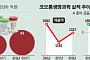 '인보사'에 발목 잡힌 코오롱생명과학, 성장 전략도 '먹구름'