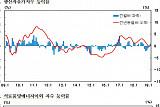 생산자물가, 2개월 연속 상승…연이은 국제유가 상승 영향