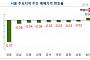 """""""서울 아파트값 22주째 하락…재건축 단지는 3주 만에 상승 전환"""""""