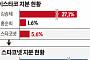 이스타코 김승제 회장, 개인회사에 지분 넘겨…경영승계 포석?