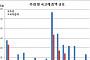 """채권시장, 추경 국채발행 규모 예상수준 """"영향 없을 듯"""""""