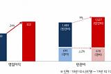 제일기획, 1분기 영업이익 322억 원...전년 동기 대비 24%↑