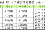 기재부, 내달 7조7000억원 국고채 경쟁입찰 발행