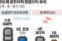 '메모리 코리아' 불황의 그늘, 1분기에만 10조 원 '털썩'