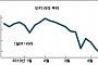 터키 리라, 중앙은행 긴축 철회 신호에 급락