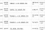 아파트투유, '서울강남7 10년 공공임대 예비'·'사천 용강동 서희스타힐스' 등 청약 당첨자 발표
