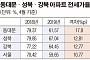 '갭투자 성지'의 몰락…동대문·성북·강북 전세가율 70% 붕괴