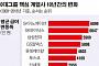 SK이노, 10년간 연봉 7000만원 올라 상승폭 1위