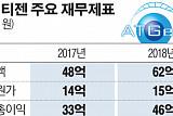 [상장사재무분석-에이티젠①] 손실 확대와 매출채권 부실화 위험