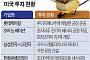 기업투자 멍석 깔아주는 미국… 족쇄 채우는 한국