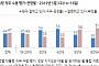 문재인 대통령 지지율 44%로 부정 평가(47%)에 밀려