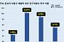 해외 車부품사, R&D에 매출 10%…현대모비스는 절반 수준