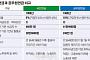 [스페셜리포트] 월 38만원 국민연금은 '용돈연금'…공무원연금의 6분의 1 수준