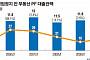 '저축은행 사태' 재연?...보험 부동산PF 대출 4배 급증