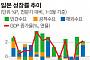 1분기 2.1% 깜짝 성장에도 우울한 일본 경제