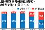 서울 민간 분양아파트, 절반이 9억 원 초과…중도금대출 보증 못 받아