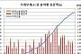 1분기 가계빚 1540조, 증가율 4.9% '14년3개월만 최저'