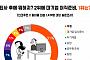 '퇴사 후 하고 싶은 것' 여행ㆍ이직ㆍ재입사, 1위는?
