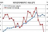 해외서 긁은 카드값 글로벌 금융위기후 첫 감소, 알뜰여행족 늘었나?