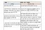 서울역 북부개발 롯데컨소시엄 논란 쟁점은…의결권 지분율·금융위 승인 시점