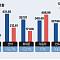 """'수출 첨병' 제약·바이오산업...""""10년간 의약품 수출증가율 263%로 반도체 육박"""""""