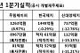 작년 '반짝흥행' 제지업체, 올해 1분기 성적 '주춤'