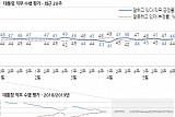 문재인 대통령 지지율 반년째 40%대…민주당 지지율 2%P 하락