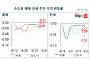 서울 아파트 0.01%↓ 27주째 하락…재건축 아파트는 6주 연속 상승