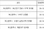부산 신규분양 관전 포인트 '조정대상지역 vs 비조정대상지역'