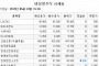 [장외시황] 세경하이테크, 코스닥 심사 통과…7.84%↑
