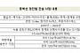 """동북선 경전철, 새 시공사 선정 초읽기…""""건설사 4~5곳 관심"""""""