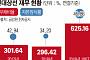 """현대상선, 1분기 자본잠식률 47%...채권단 """"하반기 추가 지원 검토"""""""