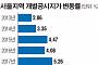 [2019 개별공시지가] 서울 땅값 11년 만 최대 상승...1년 새 12.35%
