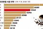 '스타벅스 상륙 20년'...한국 커피전문점 매장 수 8만개ㆍ시장규모 5.6조원